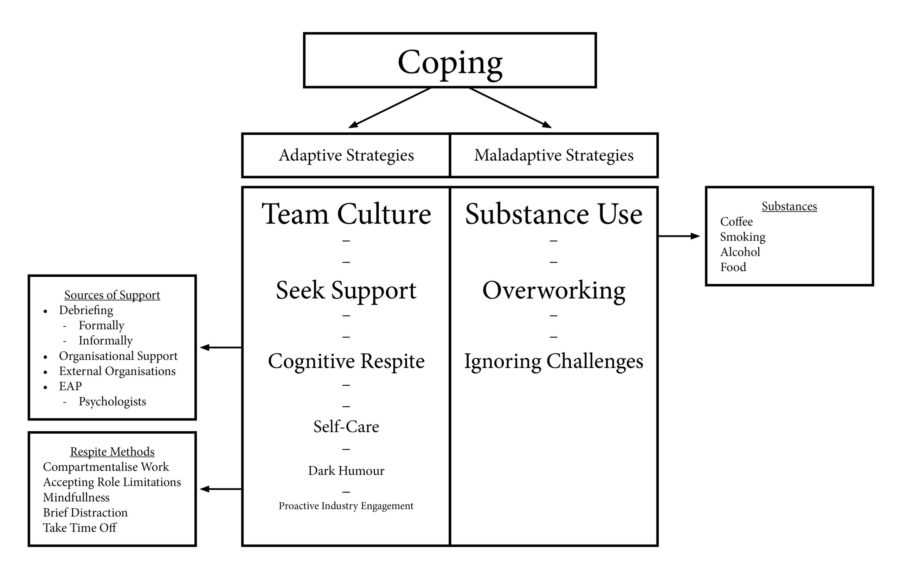 Final Thematic Map for Focus Groups Discussions on Coping