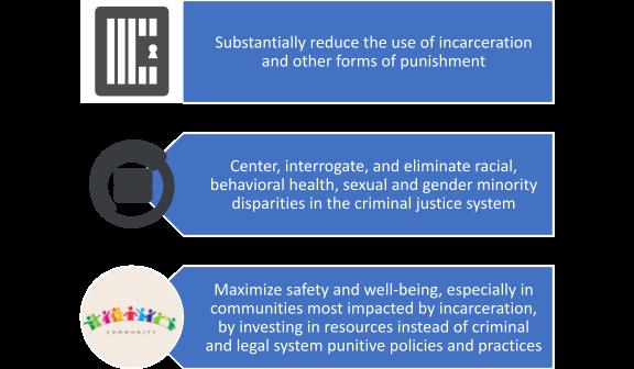 Goals of Smart Decarceration