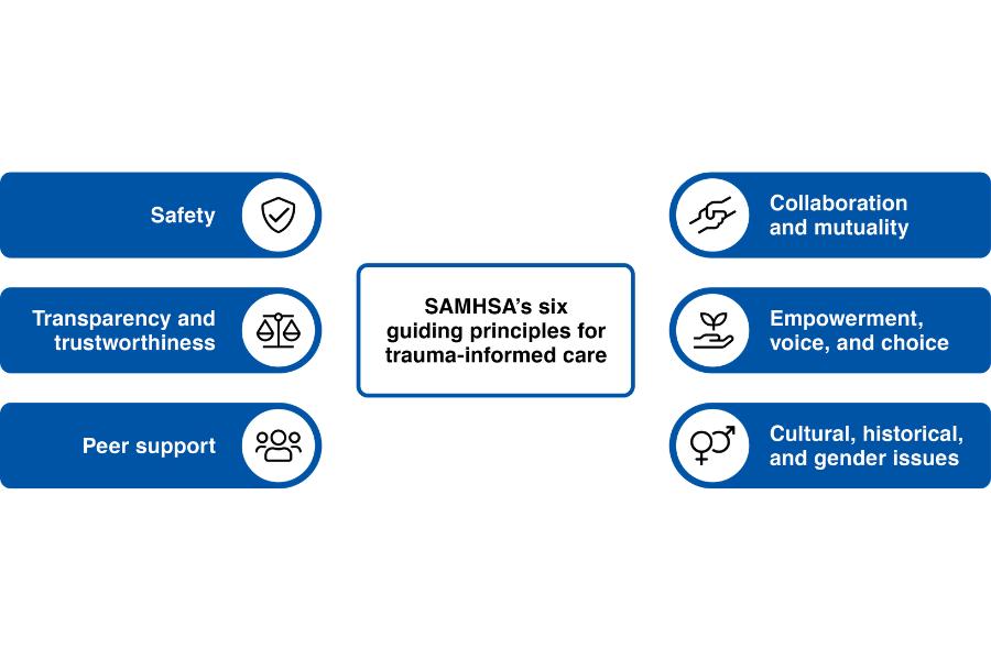 The Six Principles for Trauma-Informed Care